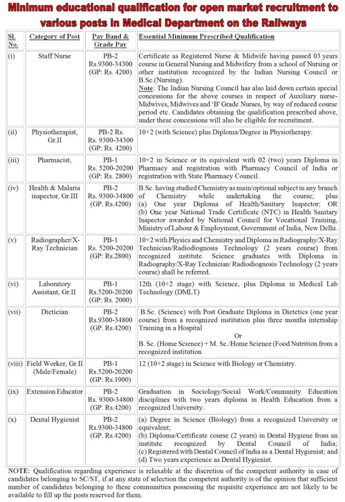 Minimum educational qualification for open market recruitment to various posts in Medical Department on the Railways