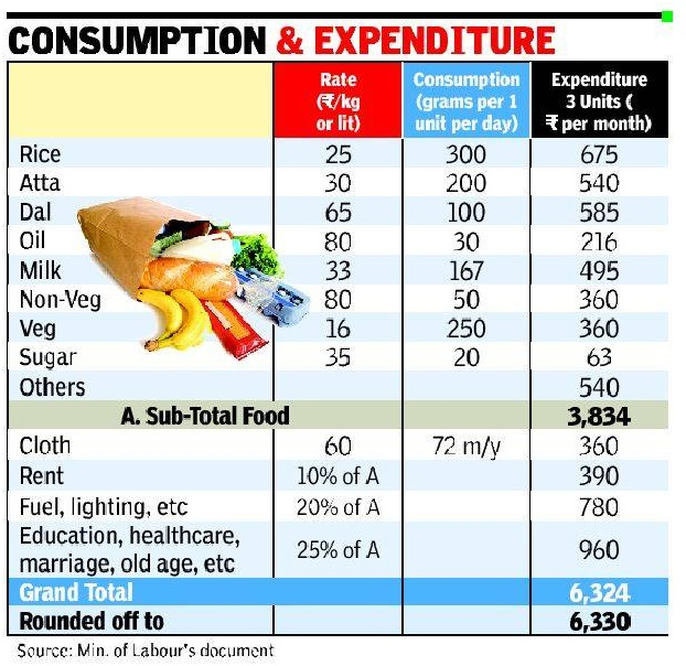 minimum+wages+calculation+by+govt