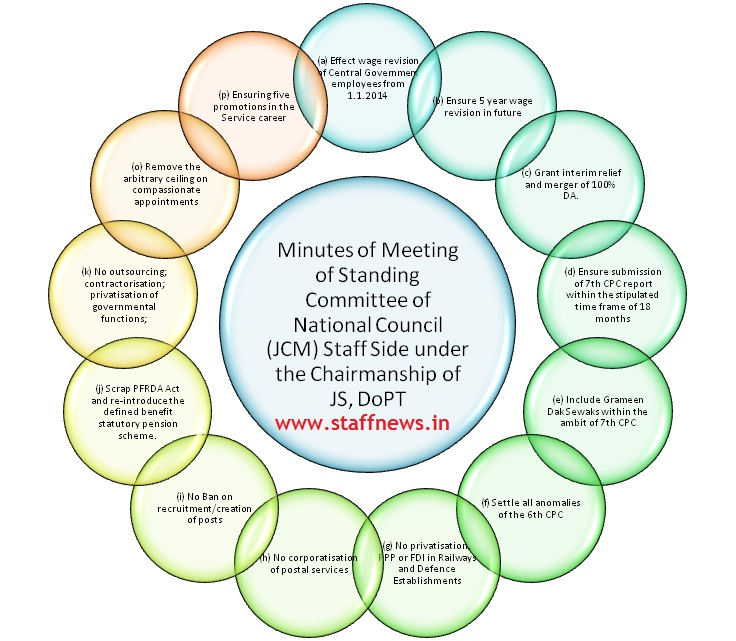 Minutes of Meeting of Standing Committee of NC(JCM) Staff Side held on 9th Oct, 2015