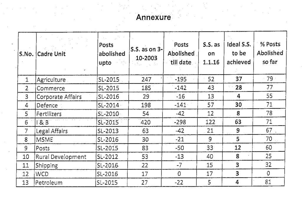 Abolition of 85% in the grade of JSA (erstwhile LDC): DoPT Reminder