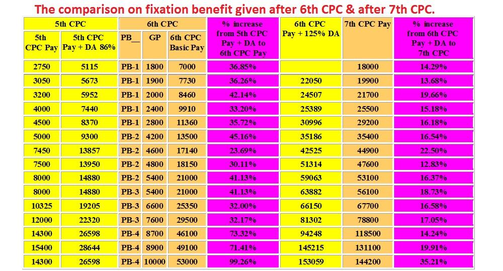Minimum Pay & Fitment Factor of 7th CPC: Memorandum to Committees of Secretaries by IRTSA