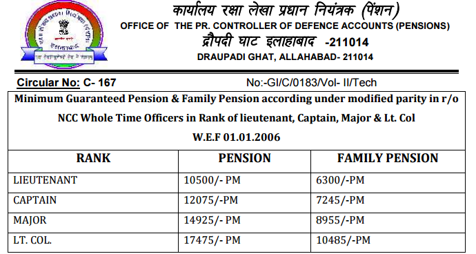 Revision of pension of Pre-2006 Pensioners/family pensioners who retired as NCC Whole Time Officers (Male) in rank of lieutenant, Captain, Major & Lt. Col – PCDA Circular No. C-167