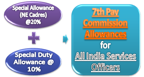 7th CPC Allowances Order: NE Cadre AIS Officers will get Special Allowance @20% & SDA @10%separately – DoPT Orders