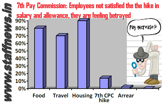 7th Pay Commission: Employees not satisfied the the hike in salary and allowance, they are feeling betrayed – Read the report