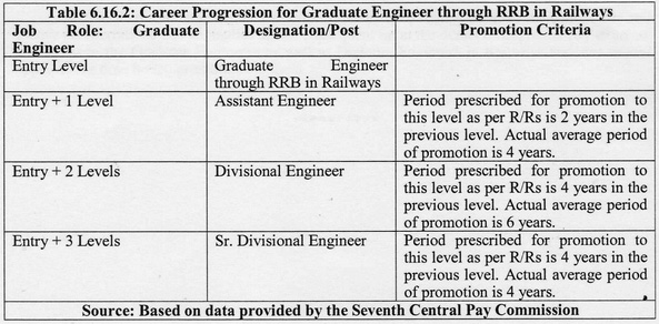 7th CPC Anomalies – Grade Pay of Pharmacist, Additional Allowance to Running Staff, Injustice to Graduate/Diploma Engineer of Railways