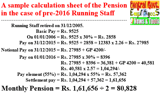 7th CPC Pension Revision of Pre-2016 – Concordance Tables i.r.o. former Running Staff: NFIR