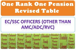 One Rank One Pension (OROP) Corrigendum Tables for EC/SSC Officers (Other than AMC/ADC/RVC)