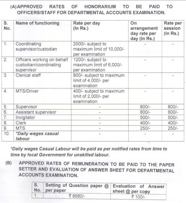Honorarium/ Remuneration for officials engaged in conduction of Departmental Examination: National CPWD Academy