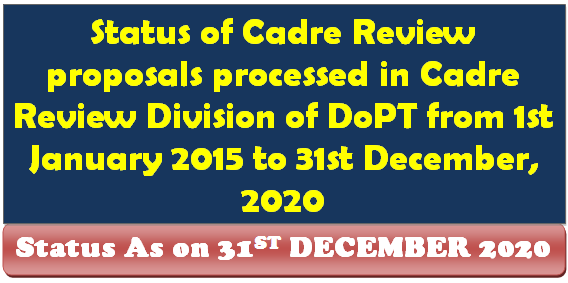 Status of Cadre Review proposals processed in DoPT as on 31st December 2020