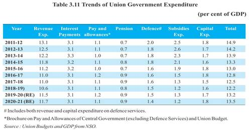 7th-pay-commission-pay-and-allowances-and-pensions-table-3-11