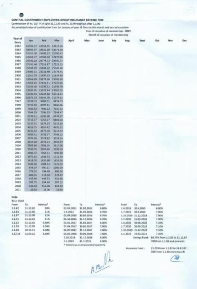 cgegis-1980-table-of-benefits