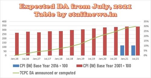 Expected DA from July 2021 not be less than 30% and more than 31%