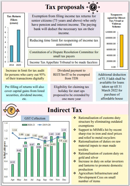 union-budget-2021-22-tax-proposals-relief-to-senior-citizens-relief-on-dividends-simplification-of-income-tax-filing-and-other-highlights