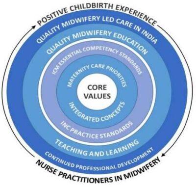curriculum-conceptual-model