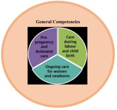 general-competencies