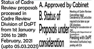 status-of-cadre-review-proposals-processed-in-dopt-upto-05-03-2021
