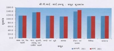 cpi-iw-group-indices-hindi