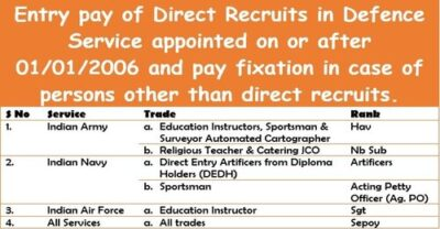 entry-pay-of-direct-recruits-in-defence-service-appointed-on-or-after-01-01-2006
