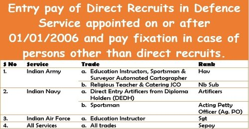 Entry pay of Direct Recruits in Defence Service appointed on or after 01/01/2006 and pay fixation in case of persons other than direct recruits