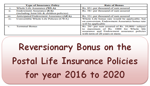 Reversionary Bonus on the Postal Life Insurance Policies for year 2016 to 2020