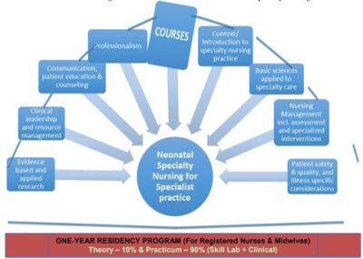 post-basic-diploma-in-neonatal-specialty-nursing-residency-program